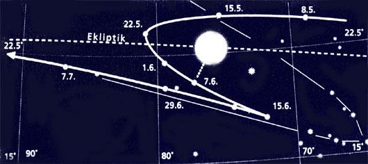 Merkurs Rückläufigkeitsphase und Schleife